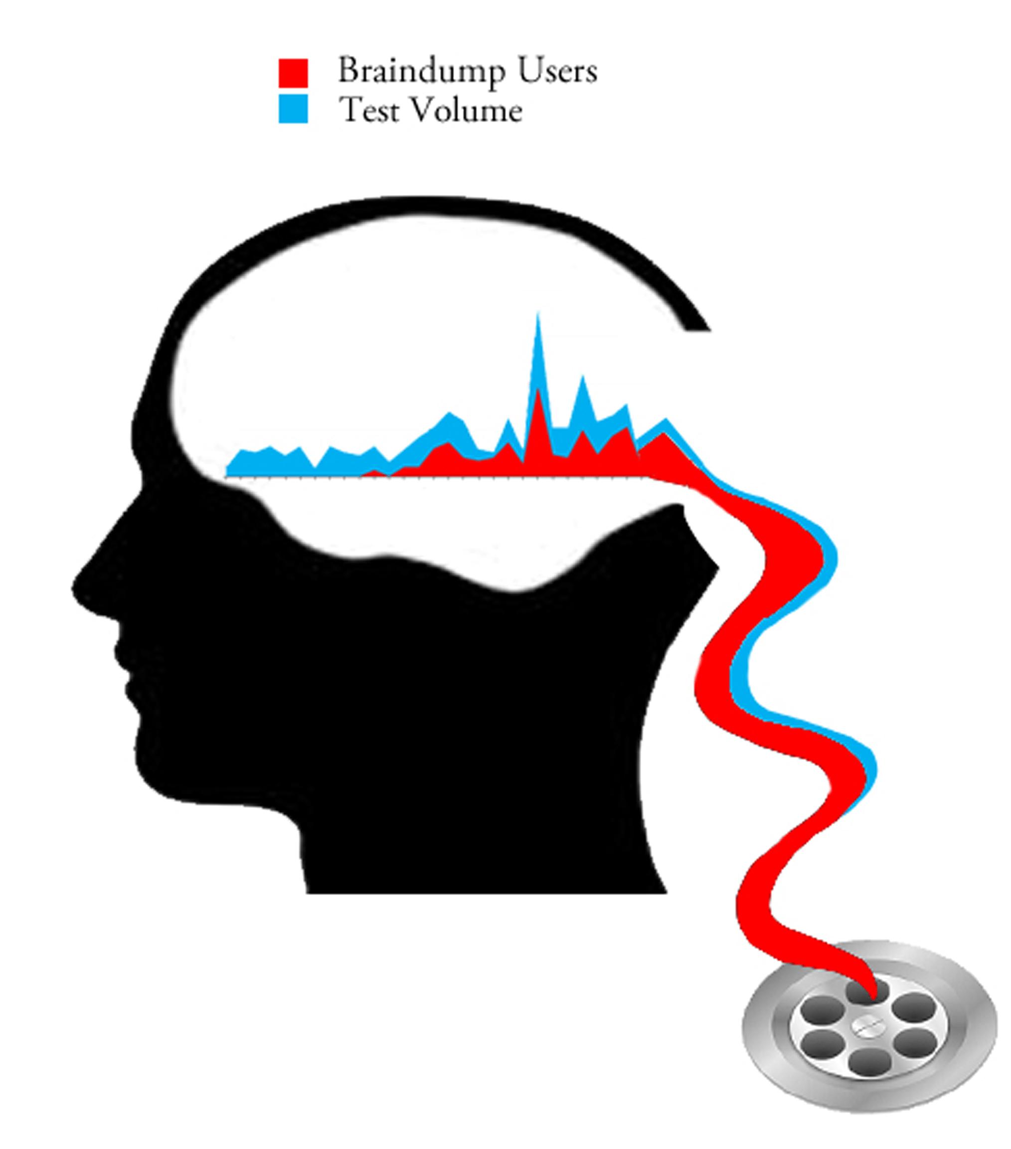 Braindump v2